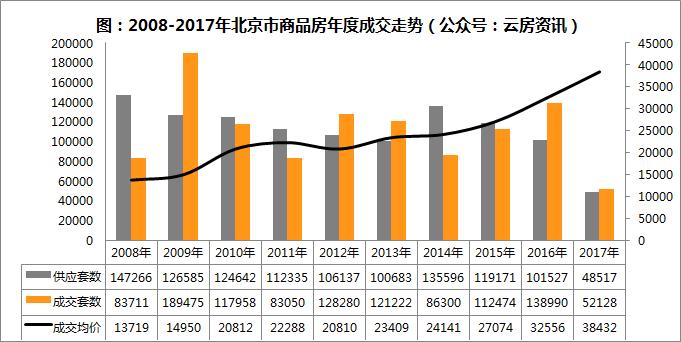 2008-2017走势.png