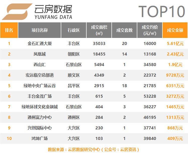 写字楼top10新.png