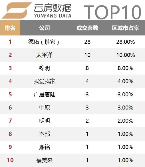 黄埔top10.png