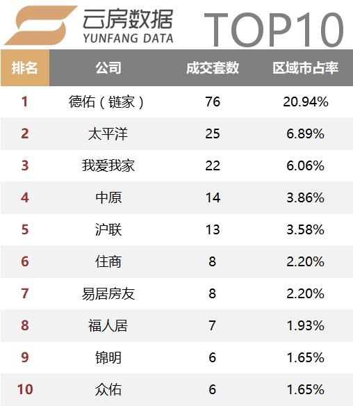 徐汇top10.png