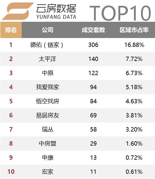 浦东top10.png