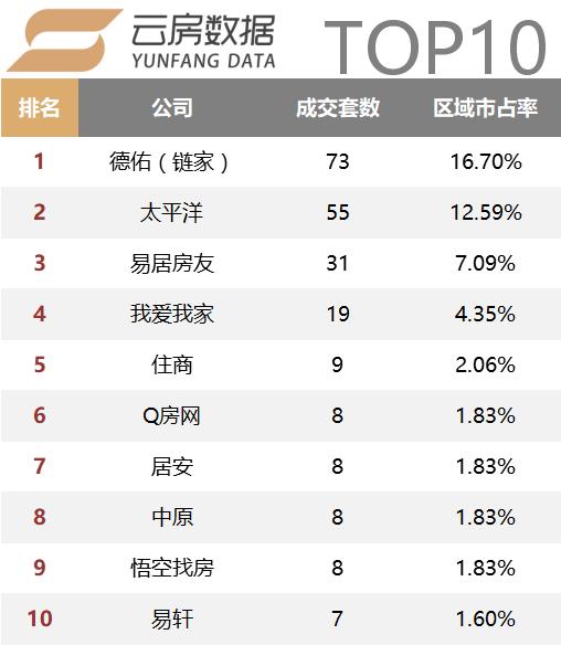 普陀top10.png