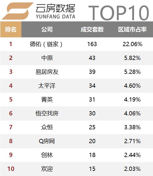 宝山top10.png