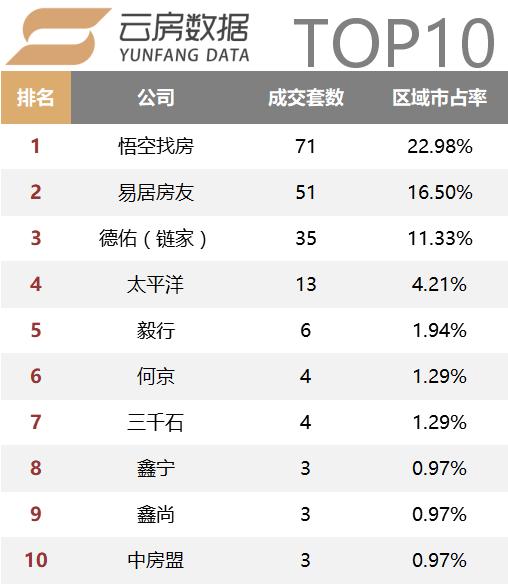 青浦区top10.png