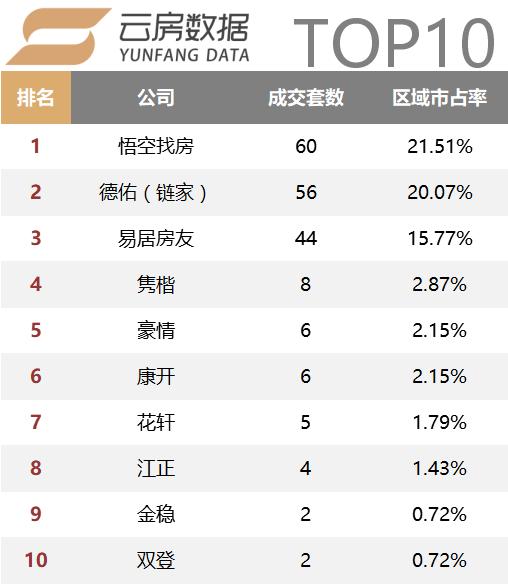 奉贤top10.png