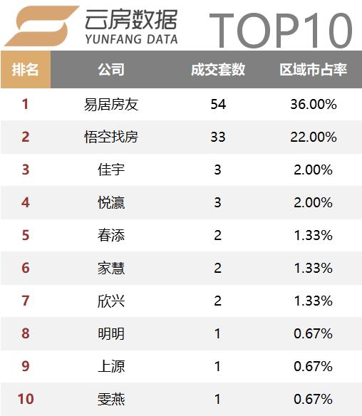 崇明top10.png