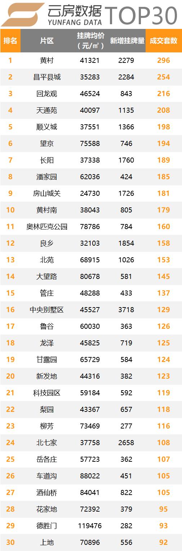 北京二手住宅成交top30.png
