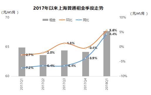 2018年租赁市场1.png