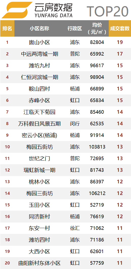 内环内top20小区.png