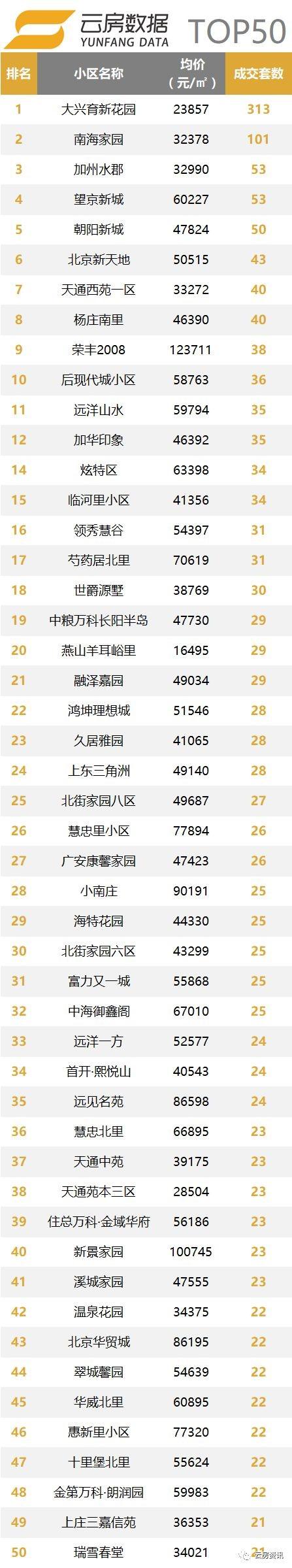 热点成交小区TOP50.jpg