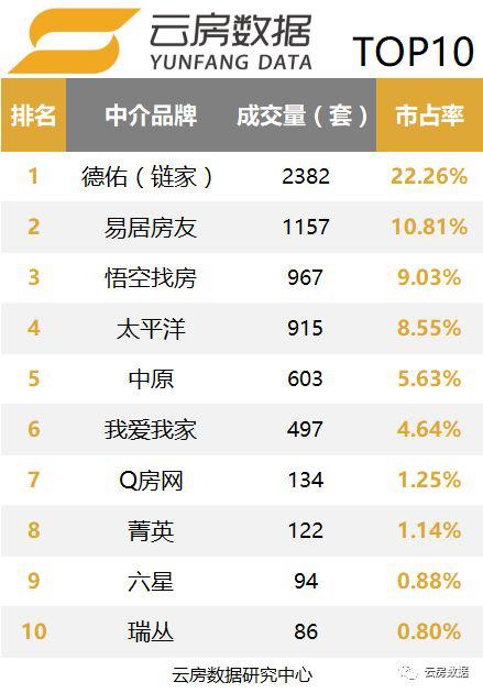 上海中介成交TOP20.png