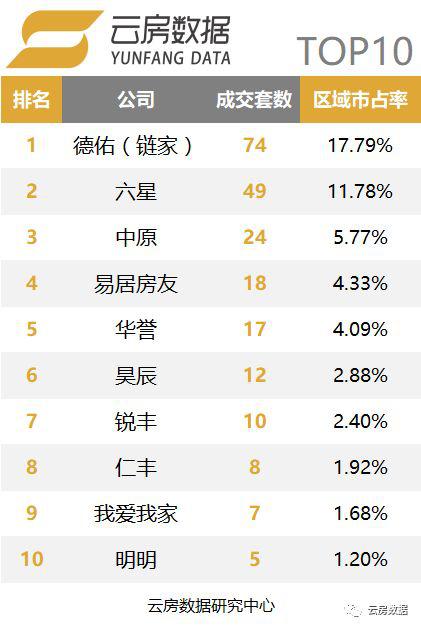 上海虹口区中介榜单.png