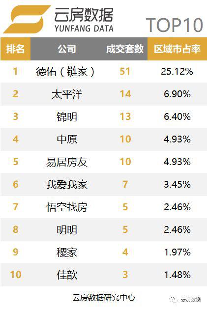 上海浦东区中介榜单.png