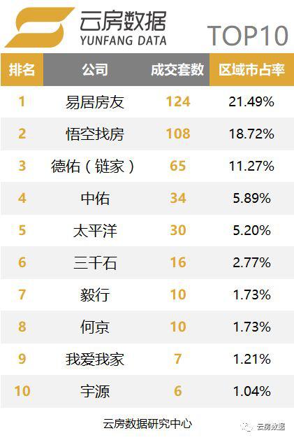 上海青浦区中介榜单.png