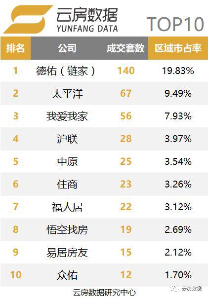 上海徐汇区中介榜单.png