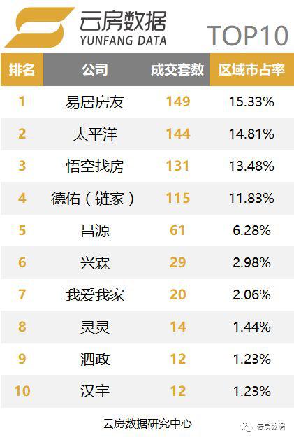 上海松江区中介榜单.png