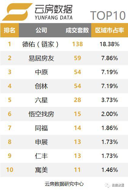 上海杨浦区中介榜单.png