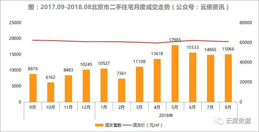 近一年北京二手房住宅月度成交走势.png