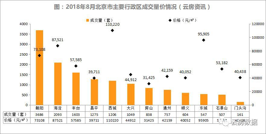 8月北京二手房主要行政区成交情况.png