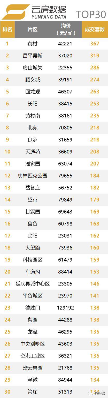 北京8月二手房成交热点片区TOP30.png