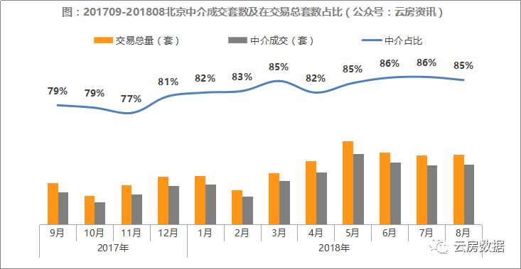 8月份中介成交套数及交易数占比.png