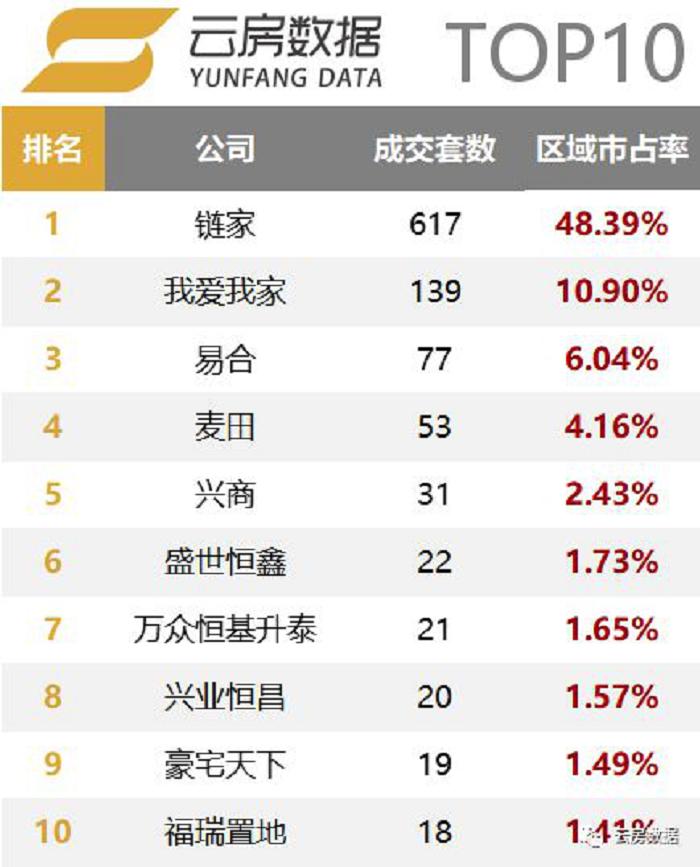 昌平区房产中介成交套数榜单.png
