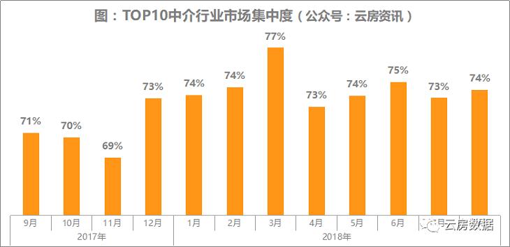 中介行业市场集中度TOP10.png