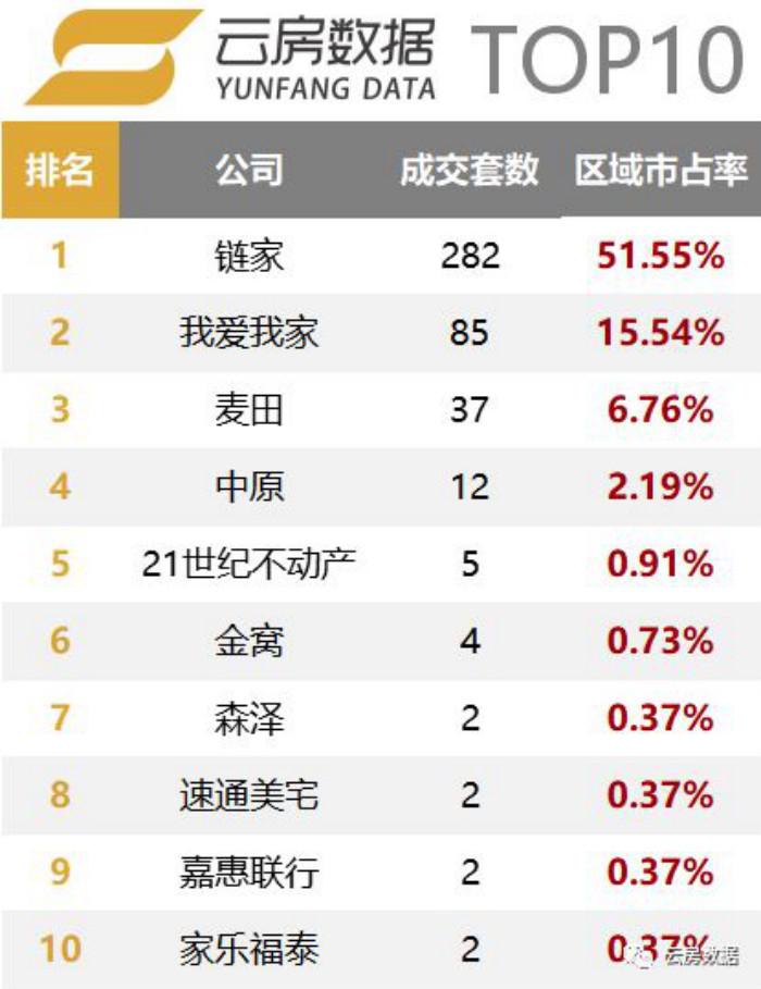 东城区房产中介成交榜单排行榜.jpg