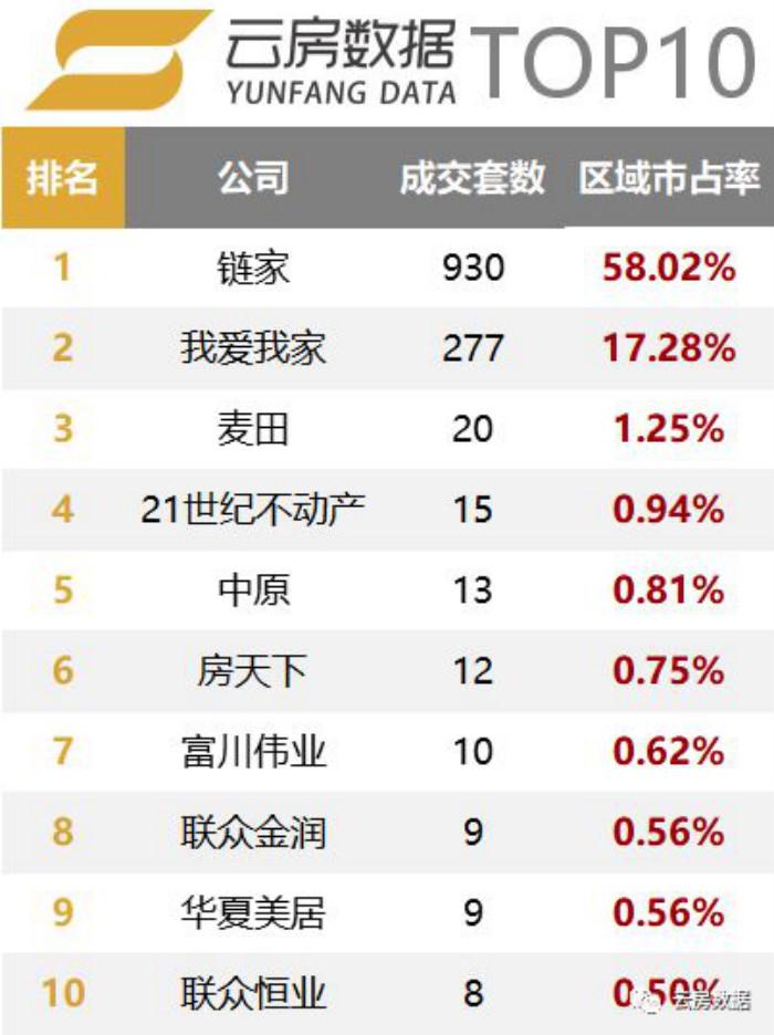 丰台区房产中介成交榜单排行榜.jpg