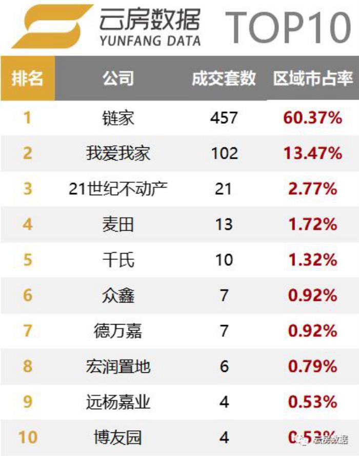 通州区房产中介成交榜单排行榜.jpg