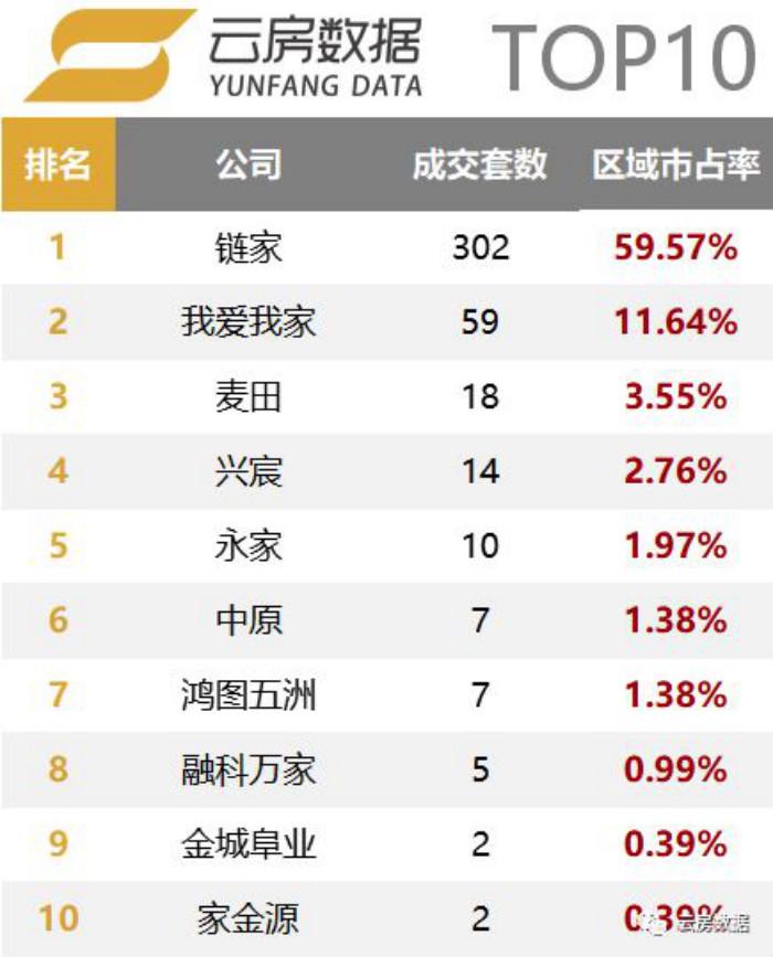 石景山区房产中介成交榜单排行榜.jpg