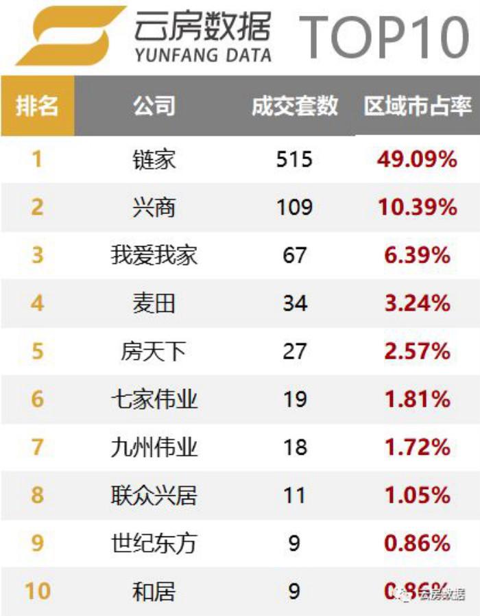 大兴区房产中介成交榜单排行榜.jpg