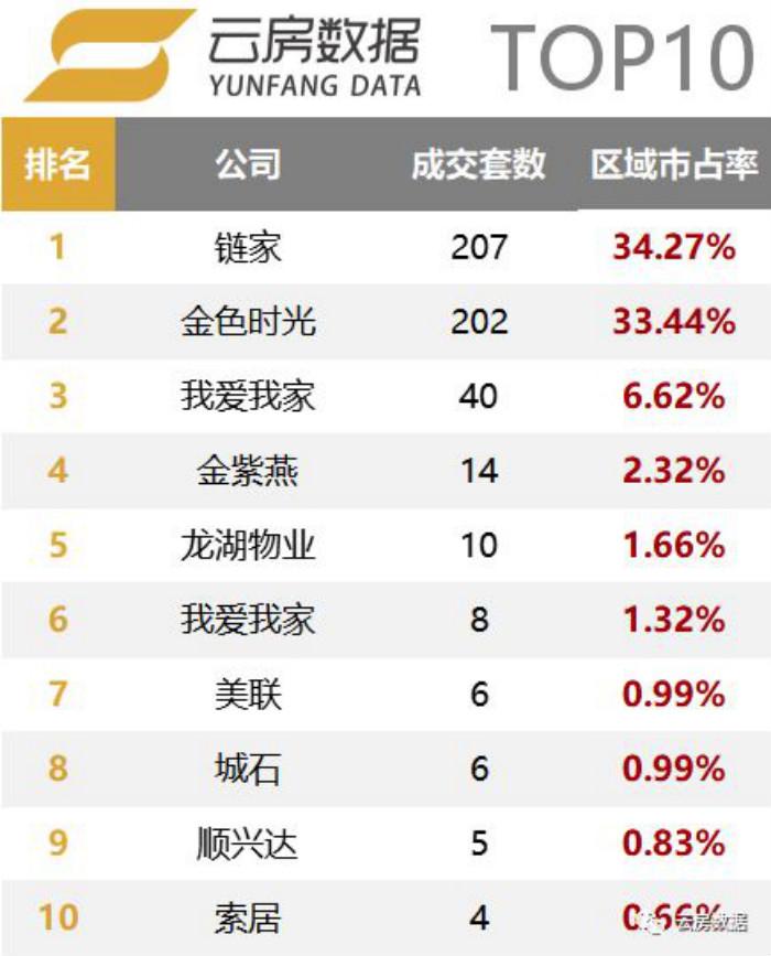 顺义区房产中介成交榜单排行榜.jpg