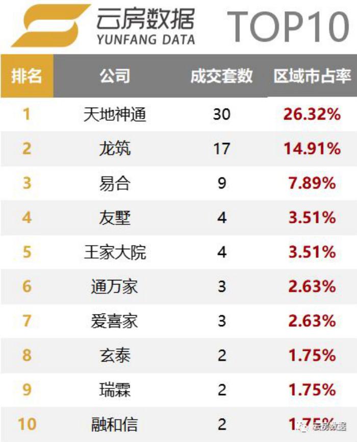 怀柔区房产中介成交榜单排行榜.jpg