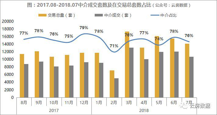 7月上海中介成交套数在总套数中占比.png