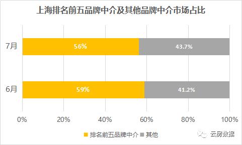 7月上海中介成交榜集中度.png