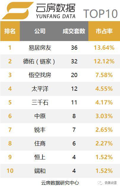 7月上海中介成交榜单-别墅类型TOP10.png