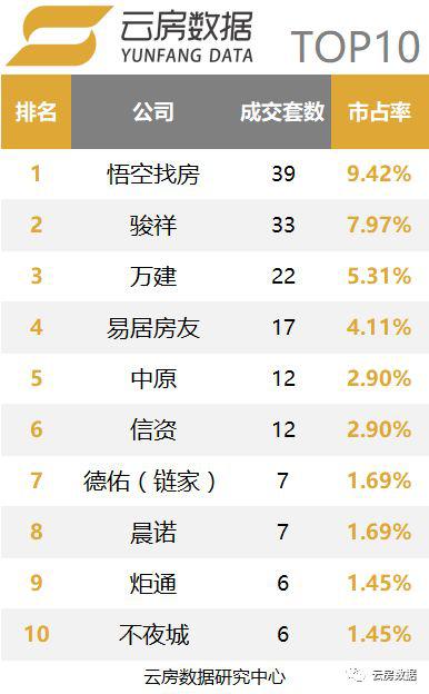 上海中介成交榜单细分市场商业类型TOP10.png