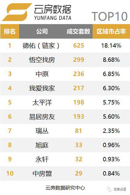 上海行政区中介成交榜-浦东新区.png