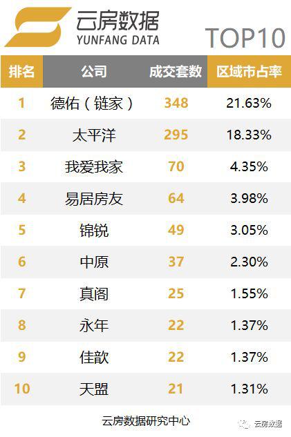 上海行政区中介成交榜-闽行区.png