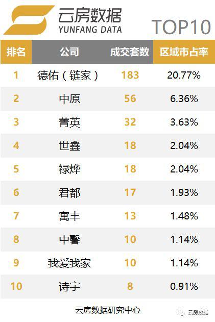 上海行政区中介成交榜-嘉定区.png
