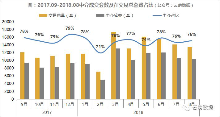 云房数据2018年8月上海中介成交套数占比.png