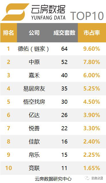 上海中介成交排名办公类型.png