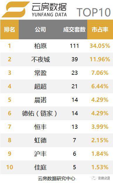 上海中介成交商业类型排名.png