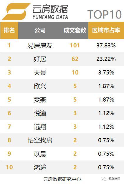 上海品牌中介榜单-崇明区.png