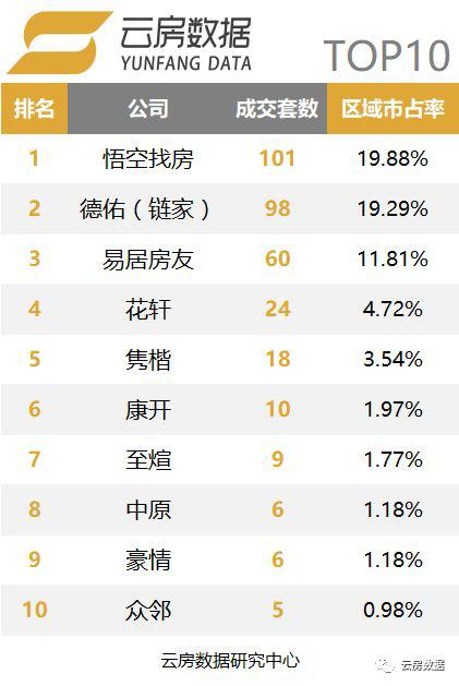 上海品牌中介榜单-奉贤区.png