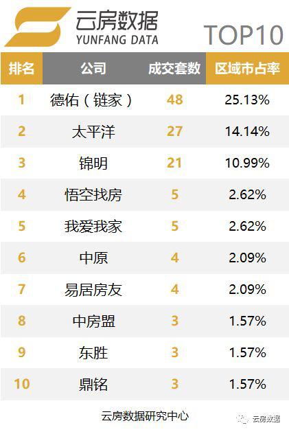 上海品牌中介榜单-黄浦区.png