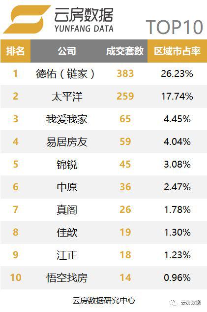 上海品牌中介榜单-闽行区.png