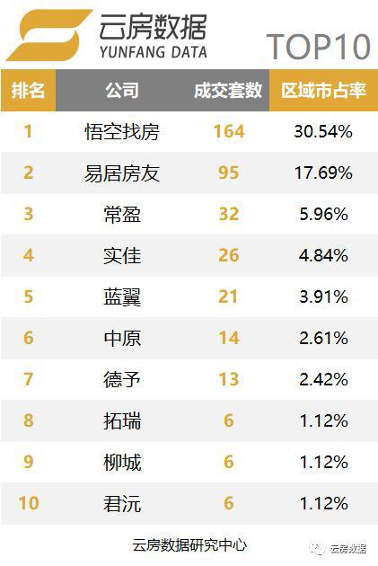 上海品牌中介榜单-金山区.png
