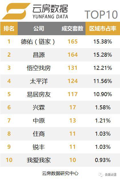 上海品牌中介榜单松江区.png